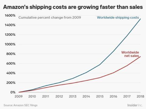 La intención de Amazon de entregar los pedidos en el mismo día puede causar dudas entre sus inversores. Pero la mayoría de los analistas consideran que es una inversión correcta a largo plazo.