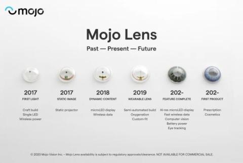 Mojo Lens