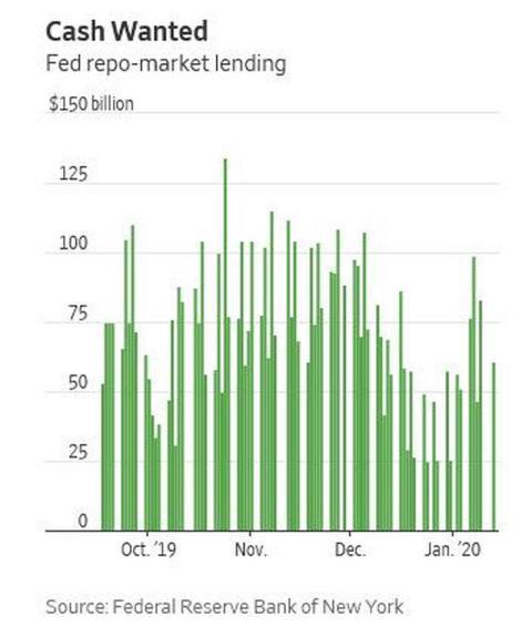 Niveles de efectivo en las subastas de recompra de la Reserva Federal