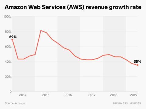 Otra inversión que preocupa es la que tiene que ver con la plataforma en la nube, conocida como AWS. Algunos analistas creen que Amazon tiene dos fuertes rivales en Microsoft y Google.
