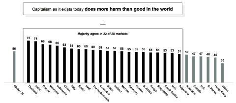 Porcentaje de encuestados por país que consideran que el capitalismo genera más riesgos que beneficios