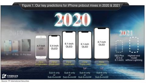 Posibles modelos del iPhone 12