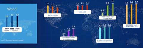 Previsiones de crecimiento del FMI para 2020 y 2021