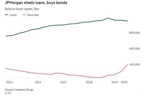 Ritmo de compra de bonos de JP Morgan desde 2014