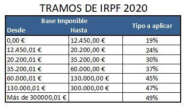 Tramos de la renta con la reforma fiscal 2020