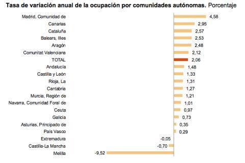 Variación interanual de la ocupación en 2019 en las comunidades autónomas
