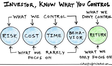 Las 4 cosas que puedes controlar al invertir