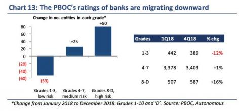 La calificación de los bancos del Banco Popular de China está migrando a la baja.