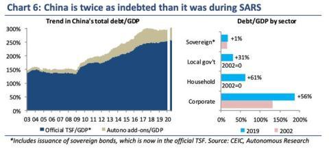 China tiene el doble de deuda que durante el SARS.