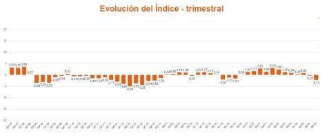 Confianza del inversor en España.