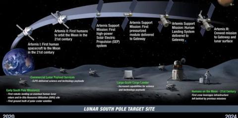 Cronología de la NASA del Plan Artemis.