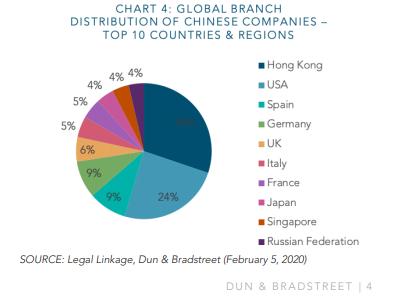 Distribución de compañías chinas en otros países y regiones, según el informe de D&B.