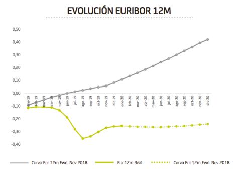 Evolución del euríbor.