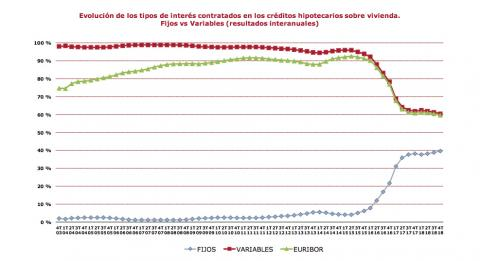 Evolución de los tipos de interés contratados en los créditos hipotecarios sobre vivienda.