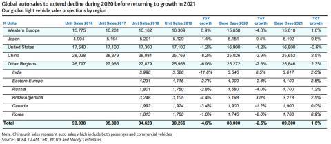 Evolución de las ventas de coches en todo el mundo entre 2016 y 2021