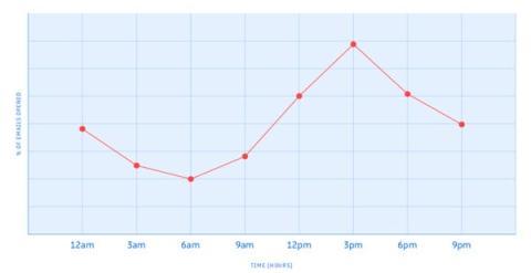 El informe de RingDNA muestra los horarios más efectivos para enviar correos de ventas.