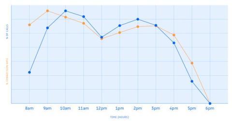 El informe de RingDNA muestra la probabilidad de que los posibles clientes cojan la llamada según la hora del día.