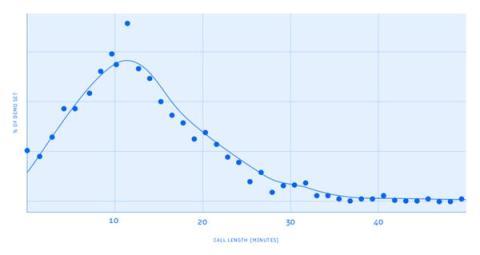 El informe de RingDNA muestra la relación entre el éxito de ventas y la duración de las llamadas.