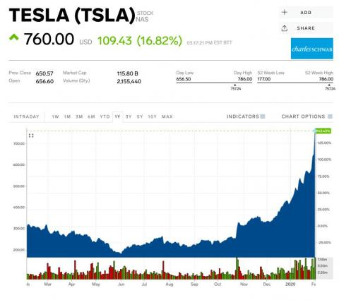 Traders betting against Tesla lost $2.5 billion in just one day as the stock soared to new highs