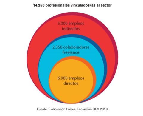En 2018 hay 14.250 profesionales vinculados al sector de los videojuegos