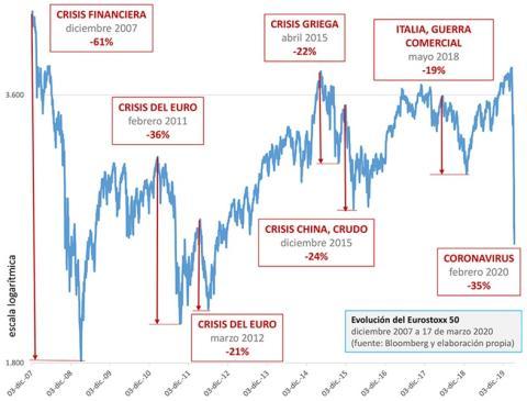 Los 6 episodios de gran volatilidad en los mercados desde 2007.
