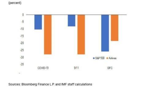 Caída de la cotización del S&P 500 y de las aerolíneas durante el brote de coronavirus, el 11-S y la crisis financiera