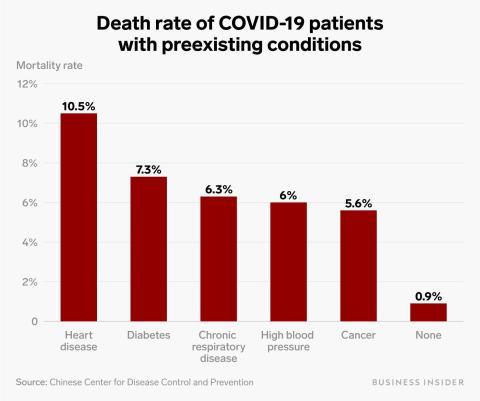 Los pacientes con coronavirus que padecen enfermedades cardíacas tienen un 10% de probabilidades de morir. Aquí está la tasa de mortalidad de los pacientes con varios problemas de salud subyacentes.