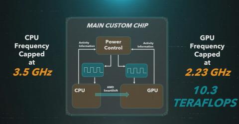 CPU PS5