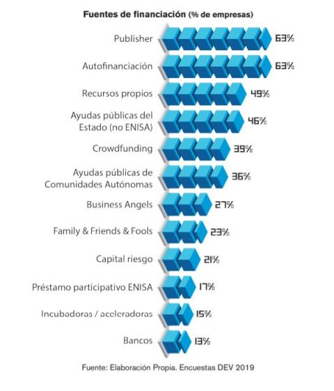 En cuanto a la financiación de los proyectos, el índice más alto se lo llevan los publisher y la autofinanciación