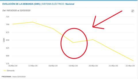 Gráfico de la demanda eléctrica entre el 16 y el 22 de marzo de 2020.