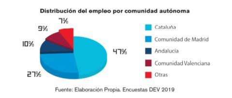 Distribución del empleo por comunidad autónoma