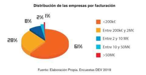 Distribución de empresas por facturación