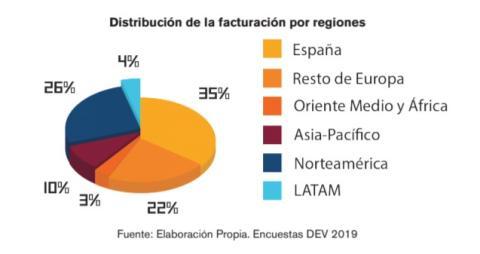Distribución de la facturación por regiones
