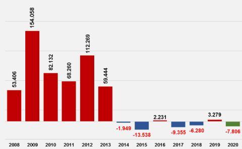Evolución de los datos de paro del mes de febrero desde 2008