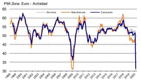 Evolución histórica del PMI de la eurozona