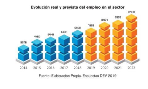 Evolución real y prevista del empleo del sector