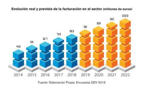 Evolución real y prevista de la facturación en el sector