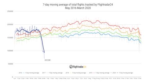 Flightradar aviones