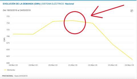 Gráfico de la demanda eléctrica entre el 18 y el 24 de marzo de 2019.