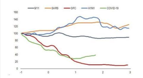 Impacto del 11-S, el SARS, la crisis económica, la gripe A y el coronavirus en el transporte marítimo de mercancías