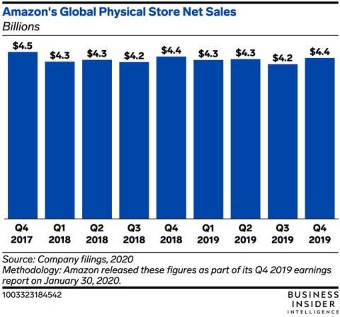 Ingresos de las tiendas físicas de Amazon.