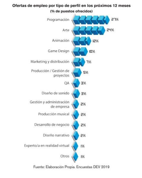 Ofertas de empleo en el sector de los videojuegos