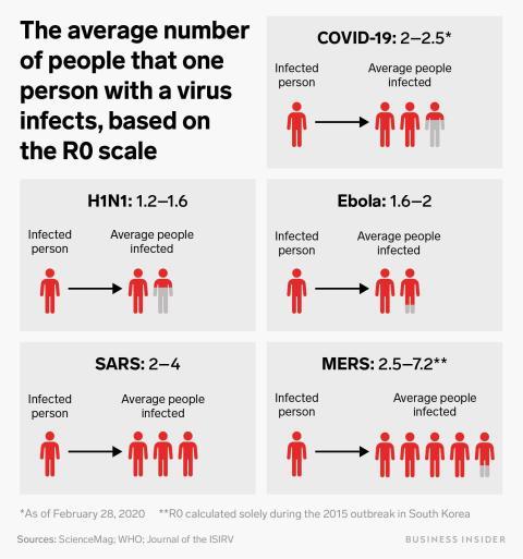 Los científicos intentan calcular una medida crucial de la propagación del coronavirus.