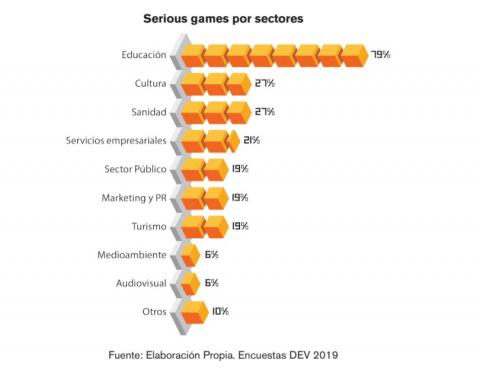 Serious games por sectores