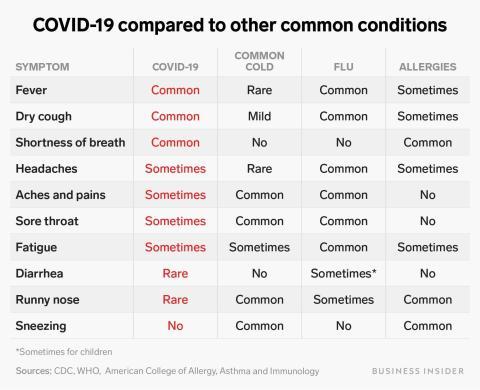 """Algunas personas que se recuperan del coronavirus pueden quedar con de """"20 a 30%"""" menos de función pulmonar, según los médicos de Hong Kong."""