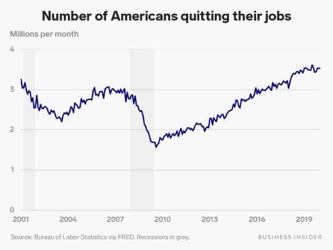 La tasa de abandono cayó en picado durante la Gran Recesión.