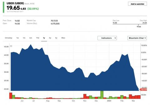 Uber surges 43% after its CEO says it has enough cash to get through the coronavirus pandemic