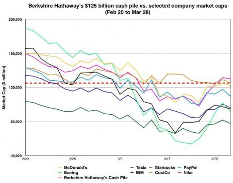 Warren Buffett's Berkshire Hathaway has the cash to buy Tesla, Starbucks, or McDonald's after the coronavirus sell-off