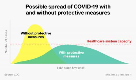 Sin intervenciones, el coronavirus podría matar a 40 millones de personas.