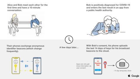 Apple y Google rastrearán contactos para detectar el coronavirus